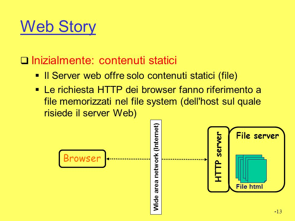 -13 Web Story  Inizialmente: contenuti statici  Il Server web offre solo contenuti statici (file)  Le richiesta HTTP dei browser fanno riferimento a file memorizzati nel file system (dell host sul quale risiede il server Web) HTTP server Wide area network (Internet) File html File server Browser