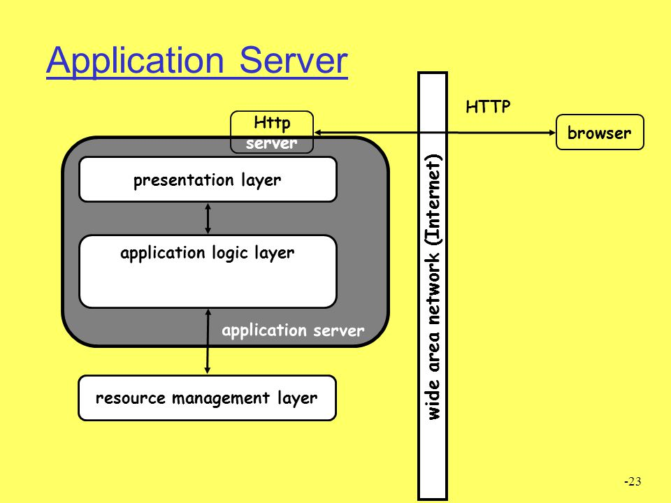 -23 connection to resource mgmt layer presentation layer resource management layer application logic layer application server Http server wide area ne