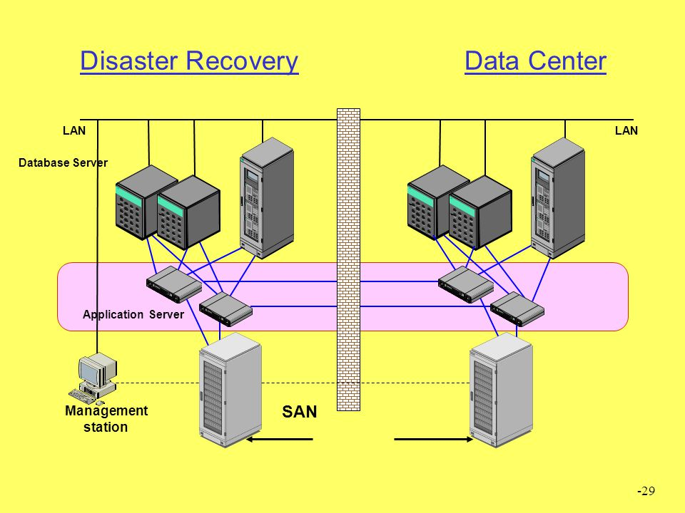 -29 Disaster Recovery Data Center Management station SAN LAN Application Server Database Server