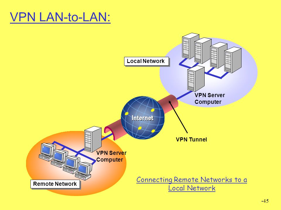 -45 VPN LAN-to-LAN: VPN Tunnel VPN Server Computer Remote Network Internet Local Network VPN Server Computer Connecting Remote Networks to a Local Net