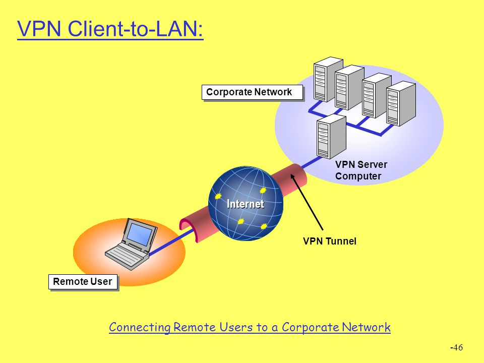 -46 VPN Client-to-LAN: VPN Tunnel VPN Server Computer Remote User Internet Corporate Network Connecting Remote Users to a Corporate Network