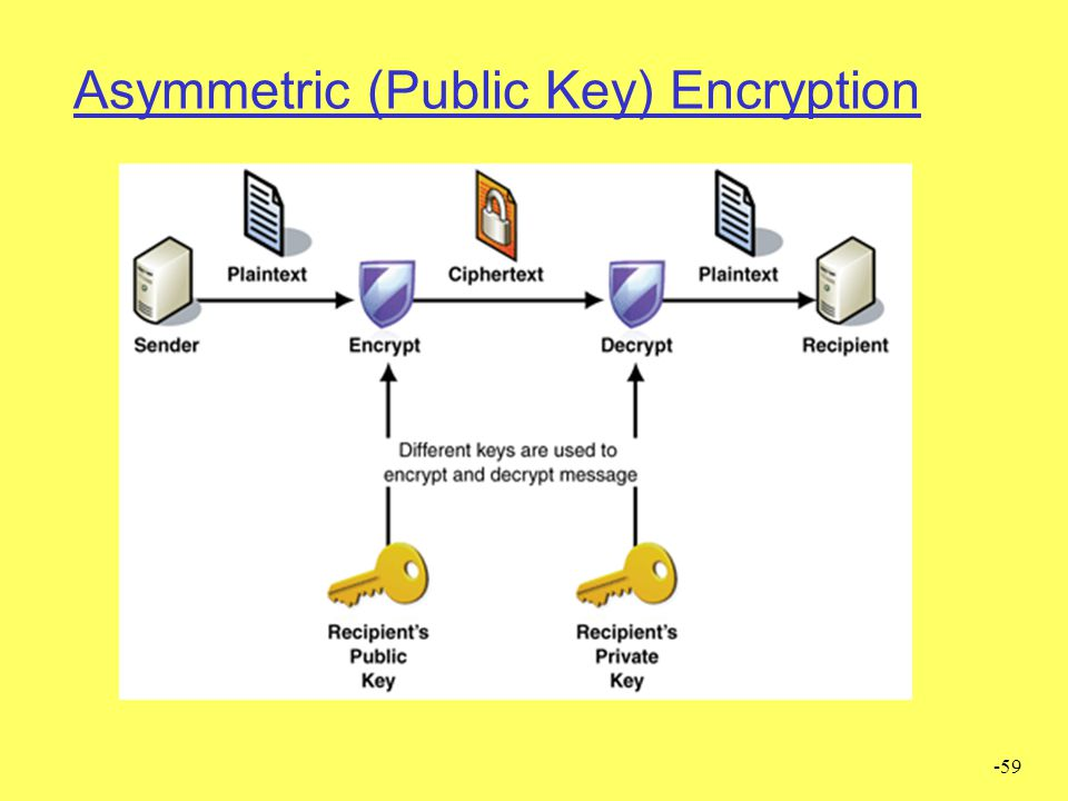 -59 Asymmetric (Public Key) Encryption