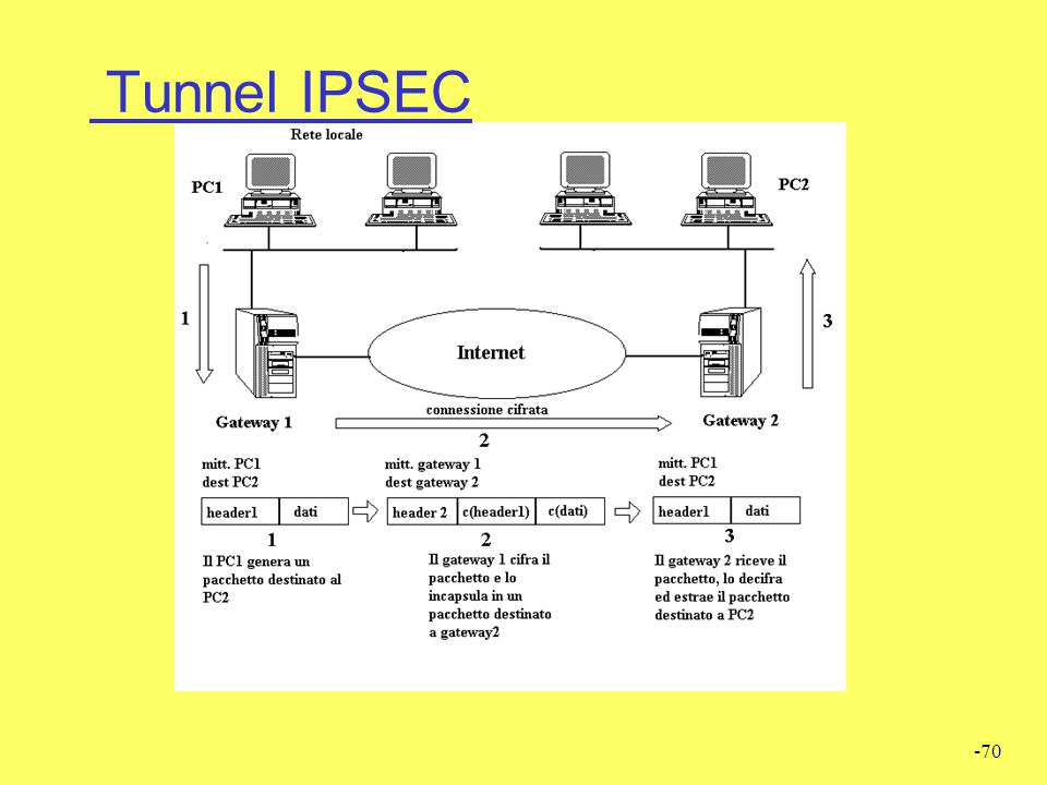 -70 Tunnel IPSEC