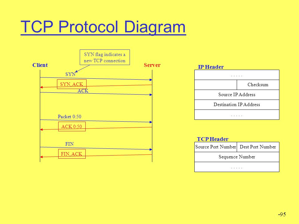 -95 TCP Protocol Diagram ClientServer SYN, ACK Packet 0:50 ACK 0:50 FIN FIN, ACK Source IP Address Destination IP Address Checksum Sequence Number Des