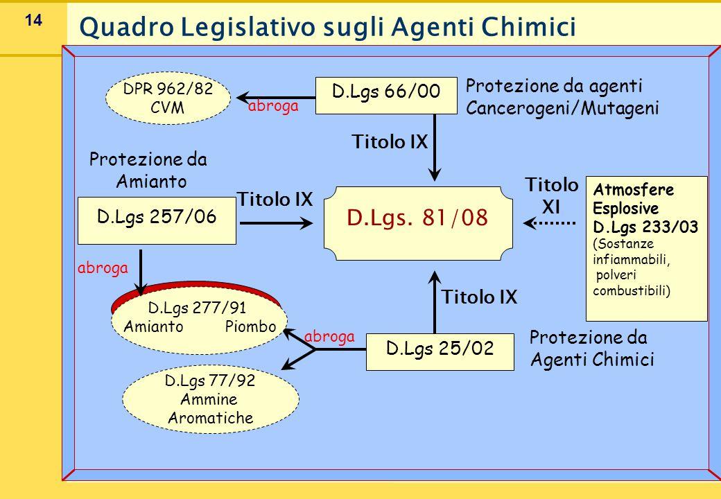 14 Quadro Legislativo sugli Agenti Chimici D.Lgs 25/02 D.Lgs 77/92 Ammine Aromatiche D.Lgs 277/91 Amianto Piombo Protezione da Agenti Chimici D.Lgs 66/00 DPR 962/82 CVM Protezione da agenti Cancerogeni/Mutageni abroga Atmosfere Esplosive D.Lgs 233/03 (Sostanze infiammabili, polveri combustibili) D.Lgs 257/06 abroga Protezione da Amianto D.Lgs.