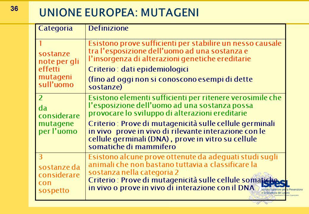 36 UNIONE EUROPEA: MUTAGENI CategoriaDefinizione 1 sostanze note per gli effetti mutageni sull'uomo Esistono prove sufficienti per stabilire un nesso