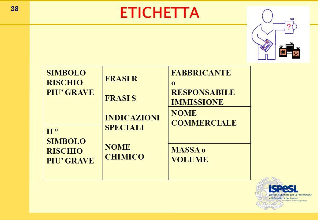 38 ETICHETTA SIMBOLO RISCHIO PIU' GRAVE II ° SIMBOLO RISCHIO PIU' GRAVE FRASI R FRASI S INDICAZIONI SPECIALI NOME CHIMICO FABBRICANTE o RESPONSABILE IMMISSIONE NOME COMMERCIALE MASSA o VOLUME