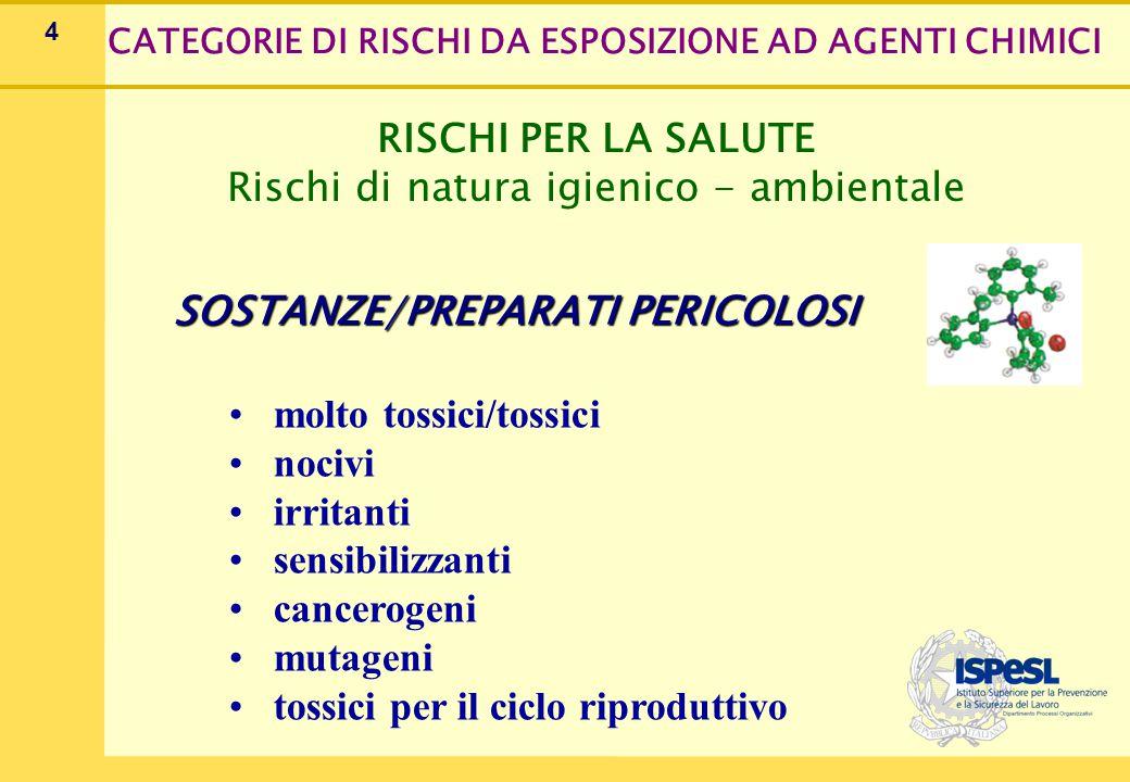 4 RISCHI PER LA SALUTE Rischi di natura igienico - ambientale SOSTANZE/PREPARATI PERICOLOSI molto tossici/tossici nocivi irritanti sensibilizzanti can