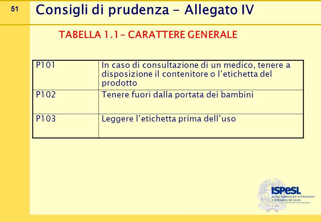 51 Consigli di prudenza - Allegato IV TABELLA 1.1- CARATTERE GENERALE P101 In caso di consultazione di un medico, tenere a disposizione il contenitore o l'etichetta del prodotto P102 Tenere fuori dalla portata dei bambini P103Leggere l'etichetta prima dell'uso