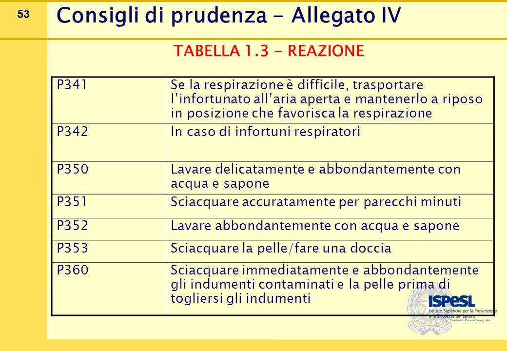53 Consigli di prudenza - Allegato IV TABELLA 1.3 - REAZIONE P341 Se la respirazione è difficile, trasportare l'infortunato all'aria aperta e mantener
