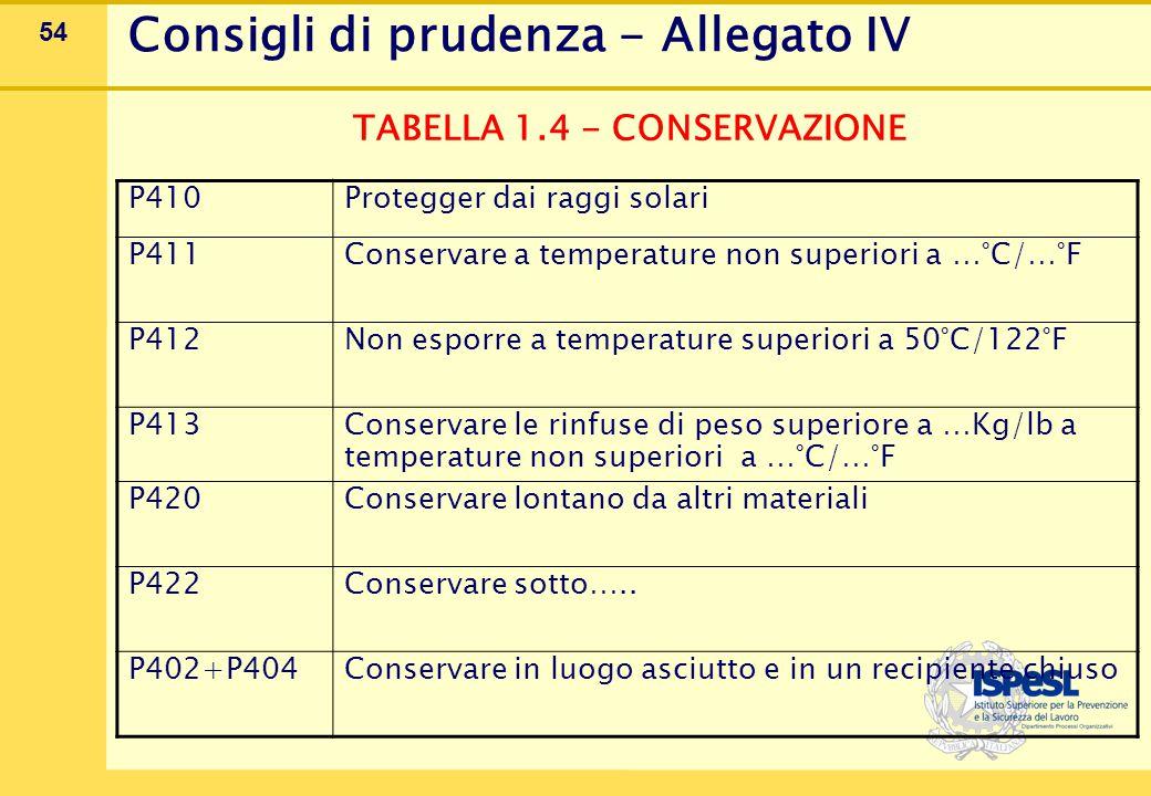 54 Consigli di prudenza - Allegato IV TABELLA 1.4 - CONSERVAZIONE P410Protegger dai raggi solari P411 Conservare a temperature non superiori a …°C/…°F P412 Non esporre a temperature superiori a 50°C/122°F P413 Conservare le rinfuse di peso superiore a …Kg/lb a temperature non superiori a …°C/…°F P420 Conservare lontano da altri materiali P422 Conservare sotto…..