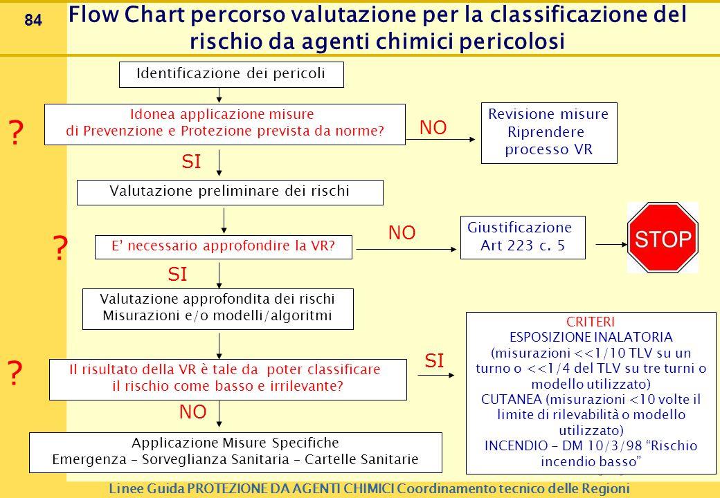 84 Identificazione dei pericoli Idonea applicazione misure di Prevenzione e Protezione prevista da norme? ? Revisione misure Riprendere processo VR NO
