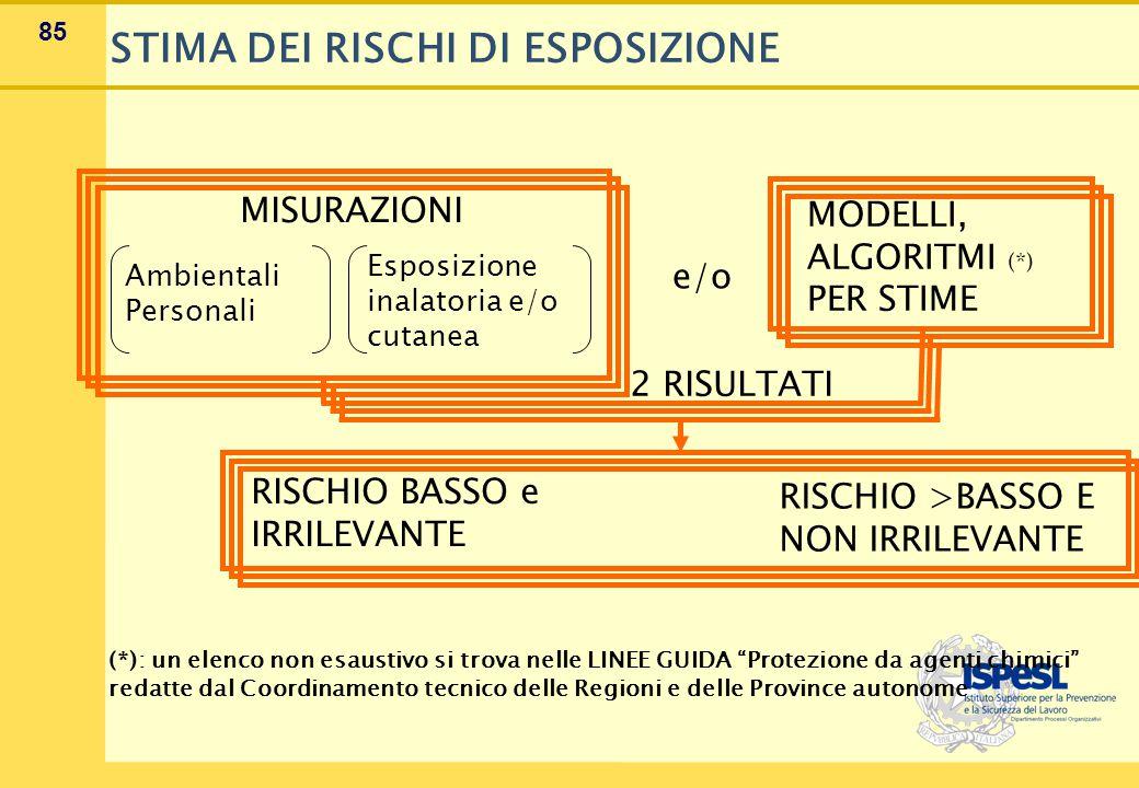 85 MISURAZIONI Ambientali Personali Esposizione inalatoria e/o cutanea e/o MODELLI, ALGORITMI (*) PER STIME 2 RISULTATI RISCHIO BASSO e IRRILEVANTE (*): un elenco non esaustivo si trova nelle LINEE GUIDA Protezione da agenti chimici redatte dal Coordinamento tecnico delle Regioni e delle Province autonome STIMA DEI RISCHI DI ESPOSIZIONE RISCHIO >BASSO E NON IRRILEVANTE