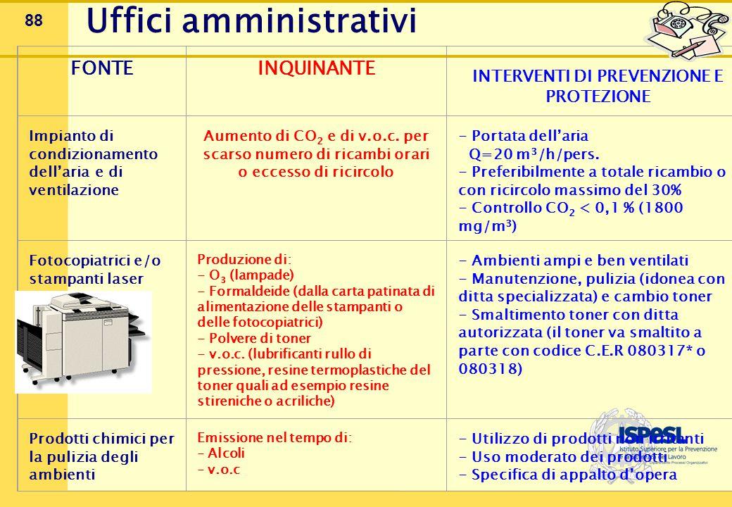 88 FONTE INQUINANTE INTERVENTI DI PREVENZIONE E PROTEZIONE Impianto di condizionamento dell'aria e di ventilazione Aumento di CO 2 e di v.o.c.