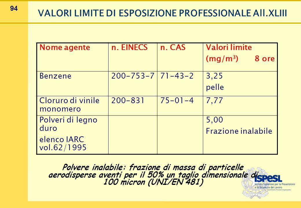 94 VALORI LIMITE DI ESPOSIZIONE PROFESSIONALE All.XLIII Nome agenten. EINECSn. CAS Valori limite (mg/m 3 ) 8 ore Benzene200-753-771-43-2 3,25 pelle Cl