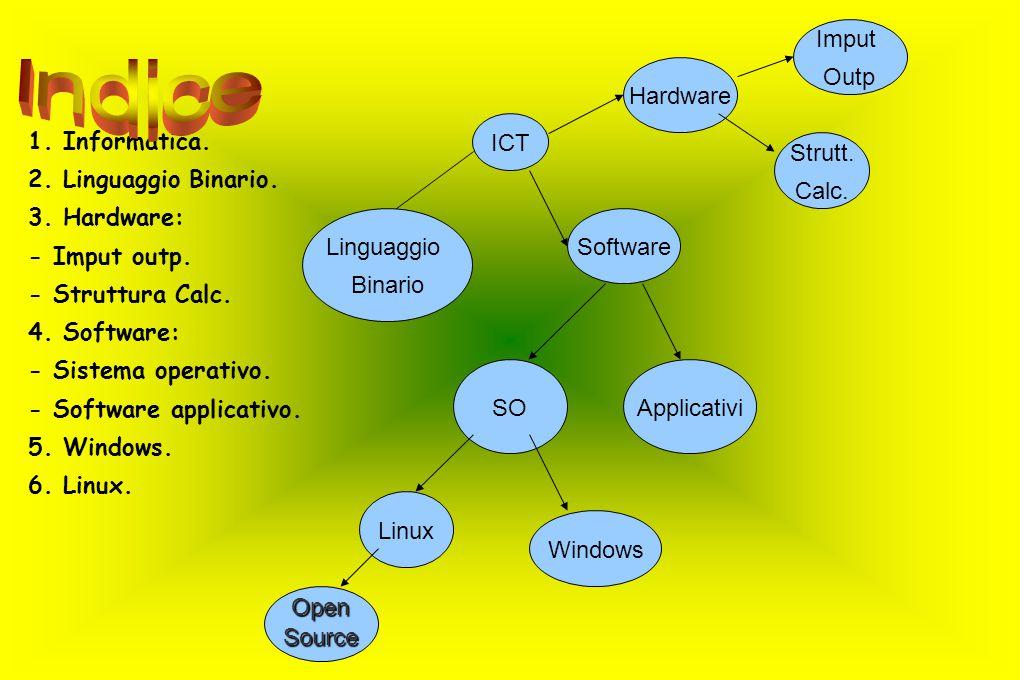 1. Informatica. 2. Linguaggio Binario. 3. Hardware: - Imput outp. - Struttura Calc. 4. Software: - Sistema operativo. - Software applicativo. 5. Windo
