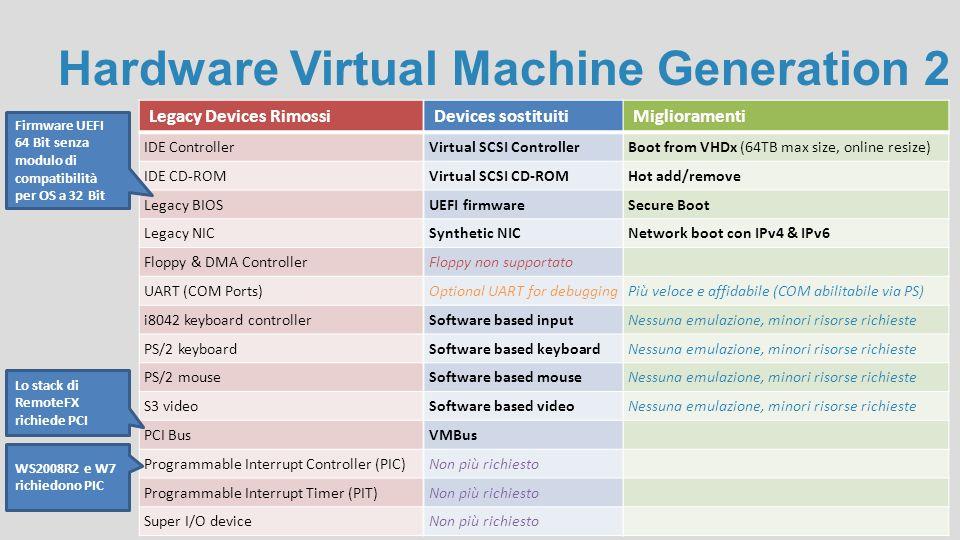 Hardware Virtual Machine Generation 2 Legacy Devices Rimossi IDE Controller IDE CD-ROM Legacy BIOS Legacy NIC Floppy & DMA Controller UART (COM Ports)
