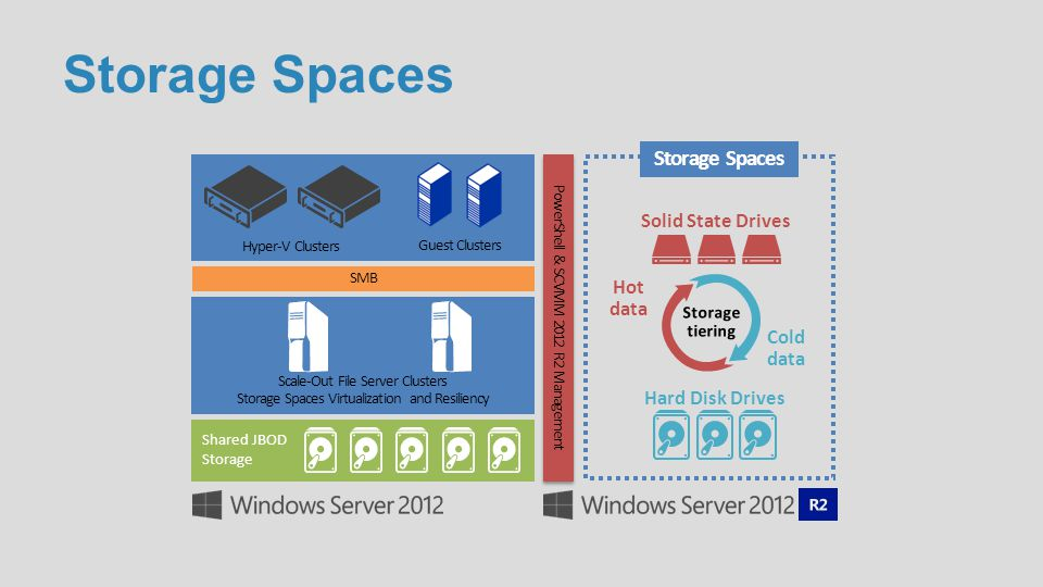 Storage Spaces Scale-Out File Server Clusters Storage Spaces Virtualization and Resiliency SMB Shared JBOD Storage PowerShell & SCVMM 2012 R2 Manageme