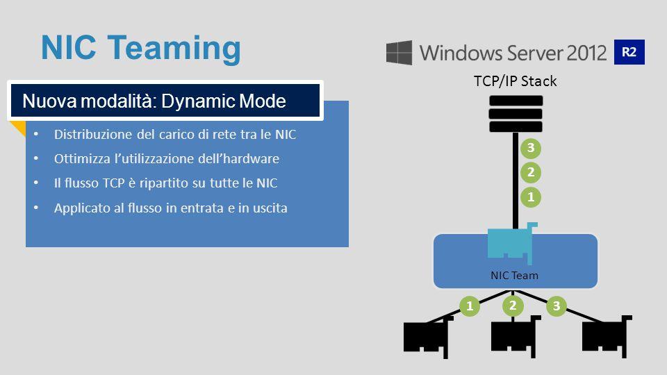 NIC Teaming Distribuzione del carico di rete tra le NIC Ottimizza l'utilizzazione dell'hardware Il flusso TCP è ripartito su tutte le NIC Applicato al