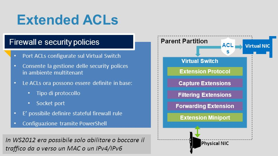 Extended ACLs Parent Partition Virtual Switch Capture Extensions Filtering Extensions Forwarding Extension Virtual NIC Extension Miniport Extension Pr