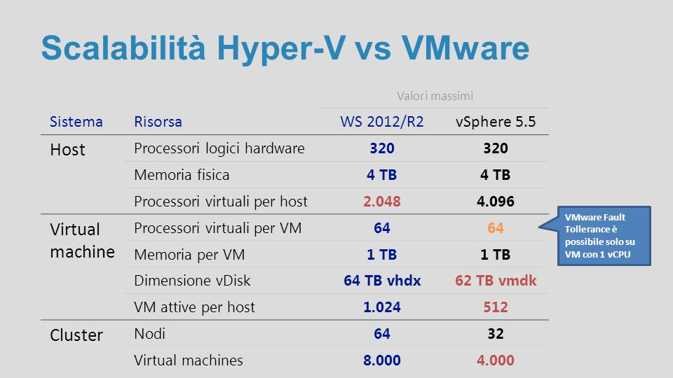 Funzionalità HV vs VMware RisorsaFunzionalitàWS 2012/R2vSphere 5.5 Scalabity Hot-Adjust Virtual CPUSì Hot-Add Virtual RAMSì Storage 4K Disk supportSìNo Hot Add, Expand vScsi HDSì Hot Shrink vScsi HDSìNo Hot Live migration vStorageSìSì (max 2) Network Extensible vSwitchSìSostituibile Private Virtual LAN (PVLAN)Sì IPsec Task OffloadSìNo Virtual Port ACLsSì Cluster Live MigrationSì Live Migration over RDMASìNo Live Migration compressionSìNo HA VMSì Max 4 con Nic 1Gb Max 8 con Nic 10Gb