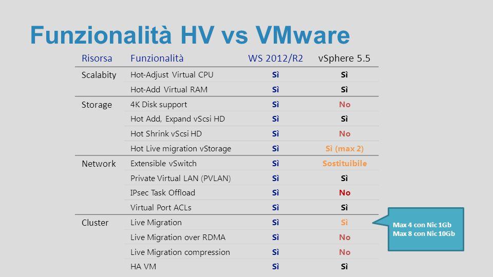 Funzionalità HV vs VMware RisorsaFunzionalitàWS 2012/R2vSphere 5.5 Scalabity Hot-Adjust Virtual CPUSì Hot-Add Virtual RAMSì Storage 4K Disk supportSìN