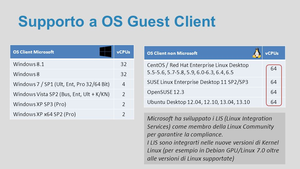 Novità nel ruolo Hyper-V e Storage Services Storage quality of service (QoS) E' possibile creare QoS policies su Scale-Out File Server e assegnarle a VHD, VM, gruppi di VM, collezioni di data flows, Service o Tenant Production checkpoints Generati tramite la tecnologia di backup interna alle VM mediante l'uso del VSS per OS Windows e flush dei file system buffers in OS Linux Le nuove VM creeranno per default production checkpoints con possibilità di creare standard checkpoints Connected Standby compatibity Abilitando il ruolo Hyper-V su un computer che utilizza l'Always On/Always Connected (AOAC) power model, il Connected Standby power state è disponibile e funzionante
