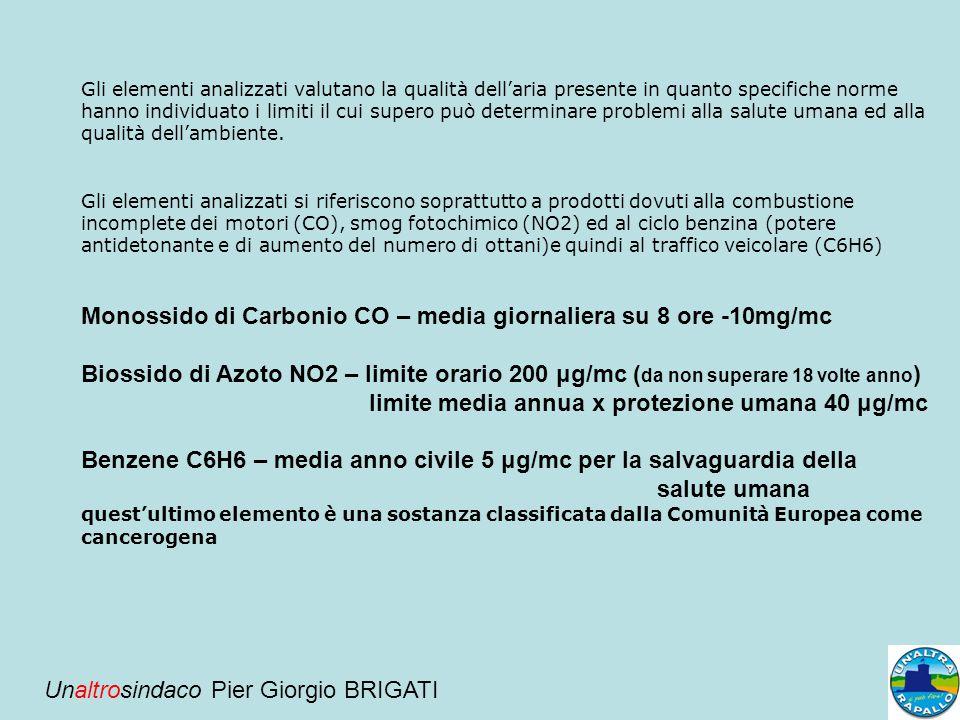 La Provincia di Genova che effettua tale monitoraggio ha redatto il report annuale – riferimento all'anno 2011- le cui conclusioni riportano un rispetto dell'emissioni secondo i limiti di legge per i parametri analizzati – Ossido di carbonio CO, biossido di azoto NO2, benzene C6H6 e polveri sottili PM10 – entro i limiti fissati ma ben poco distanziati dai valori ritenuti di pericolo per la salute umana, ed infatti al termine si segnala si ritiene opportuno continuare nella ricerca di interventi struttura lidi una certa incisività, per migliorarla situazione ambientale della zona.
