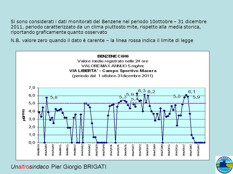 Si sono considerati i dati monitorati del Benzene nel periodo 10ottobre – 31 dicembre 2011, periodo caratterizzato da un clima piuttosto mite, rispett