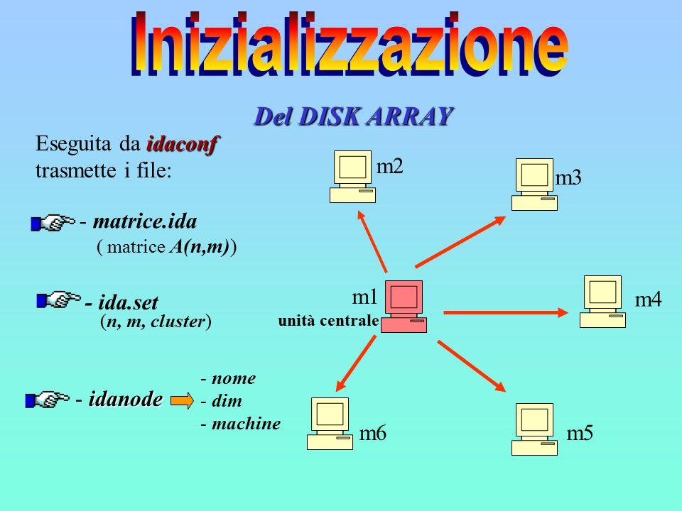 Del DISK ARRAY m2 m3 m4 m5m6 m1 unità centrale idaconf Eseguita da idaconf trasmette i file: - matrice.ida (n, m, cluster) ( matrice A(n,m)) - ida.set idanode - idanode - nome - dim - machine