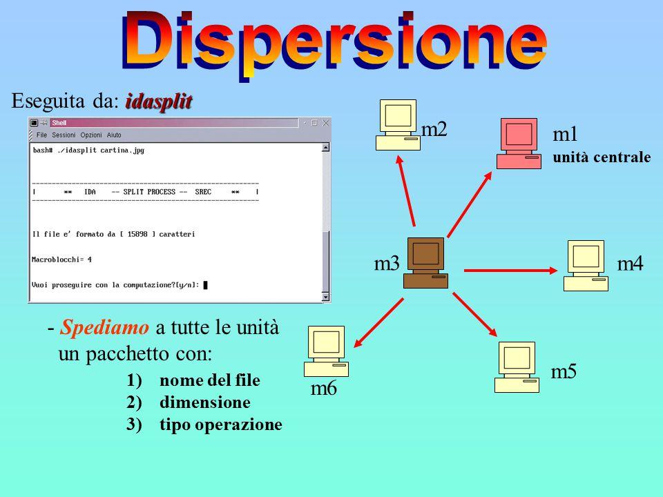m2 m3 m4 m5 m6 - Spediamo a tutte le unità un pacchetto con: 1)nome del file 2)dimensione 3)tipo operazione m1 unità centrale idasplit Eseguita da: idasplit