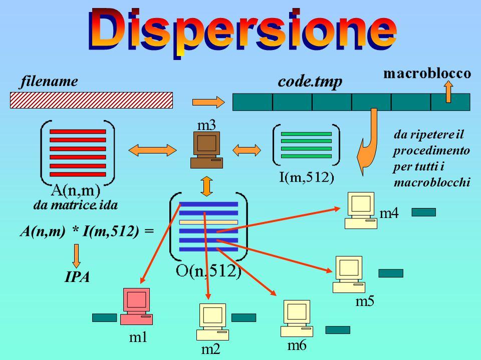 filename m3 IPA m1 m2 m6 m5 m4 A(n,m) * I(m,512) = da ripetere il procedimento per tutti i macroblocchi