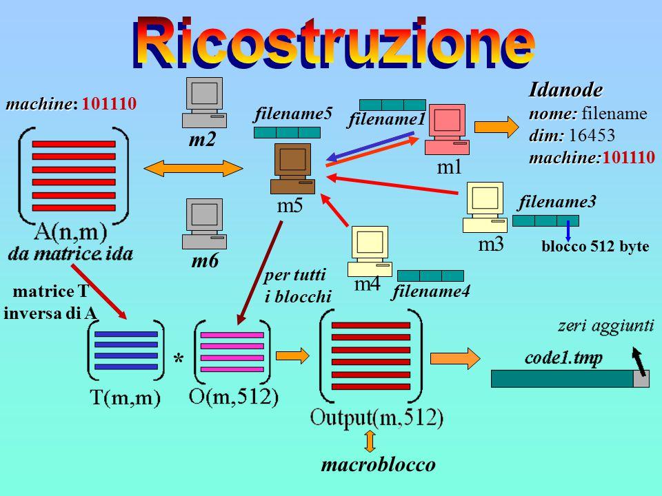 m6 m5 m3 m2 m4 machine machine: 101110 filename1 filename3 filename5 filename4 * matrice T inversa di A blocco 512 byte macroblocco m1m1 Idanode nome: nome: filename dim: dim: 16453 machine: machine:101110 per tutti i blocchi