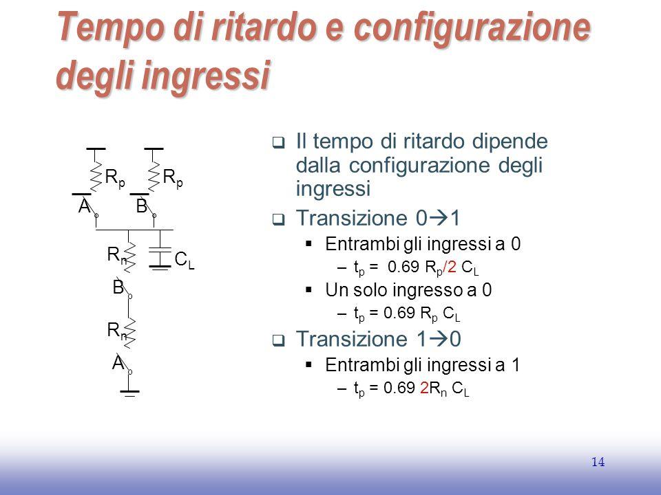 EE141 14 Tempo di ritardo e configurazione degli ingressi  Il tempo di ritardo dipende dalla configurazione degli ingressi  Transizione 0  1  Entrambi gli ingressi a 0 –t p = 0.69 R p /2 C L  Un solo ingresso a 0 –t p = 0.69 R p C L  Transizione 1  0  Entrambi gli ingressi a 1 –t p = 0.69 2R n C L CLCL B RnRn A RpRp B RpRp A RnRn
