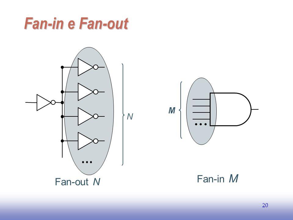 EE141 20 Fan-in e Fan-out N Fan-out N Fan-in M M