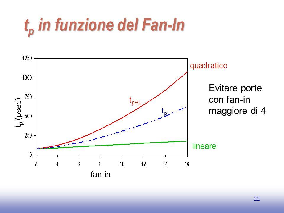 EE141 22 t p in funzione del Fan-In t pL H t p (psec) fan-in Evitare porte con fan-in maggiore di 4 t pHL quadratico lineare tptp