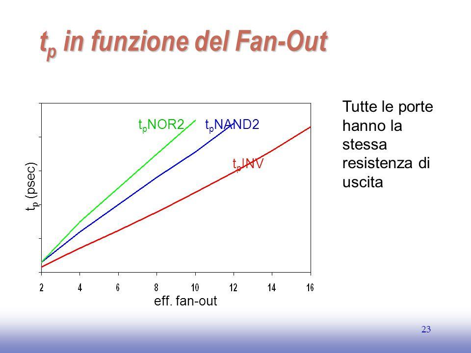 EE141 23 t p in funzione del Fan-Out t p NOR2 t p (psec) eff. fan-out Tutte le porte hanno la stessa resistenza di uscita t p NAND2 t p INV
