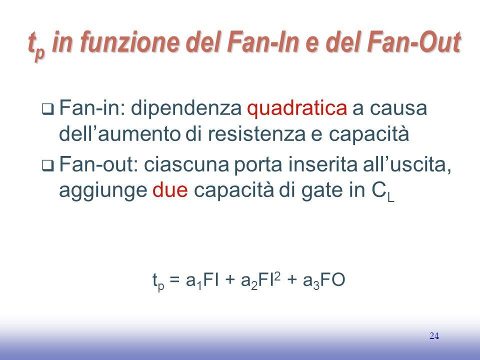 EE141 24 t p in funzione del Fan-In e del Fan-Out  Fan-in: dipendenza quadratica a causa dell'aumento di resistenza e capacità  Fan-out: ciascuna porta inserita all'uscita, aggiunge due capacità di gate in C L t p = a 1 FI + a 2 FI 2 + a 3 FO