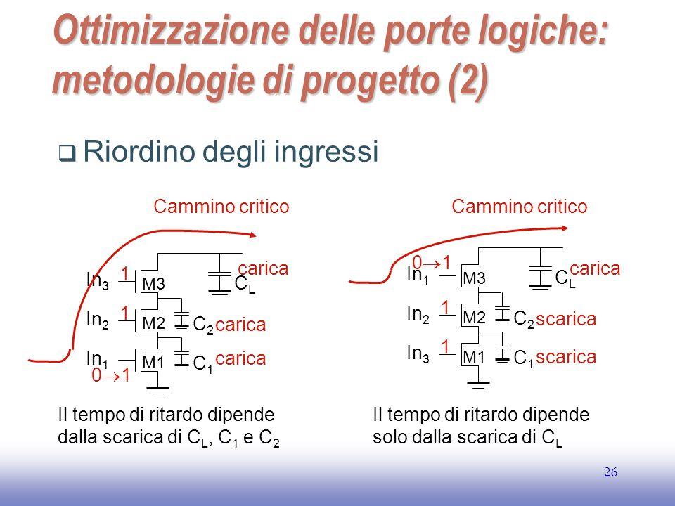 EE141 26 Ottimizzazione delle porte logiche: metodologie di progetto (2)  Riordino degli ingressi C2C2 C1C1 In 1 In 2 In 3 M1 M2 M3 CLCL C2C2 C1C1 In 3 In 2 In 1 M1 M2 M3 CLCL Cammino critico carica 1 0101 1 Il tempo di ritardo dipende dalla scarica di C L, C 1 e C 2 Il tempo di ritardo dipende solo dalla scarica di C L 1 1 0101 carica scarica Cammino critico scarica