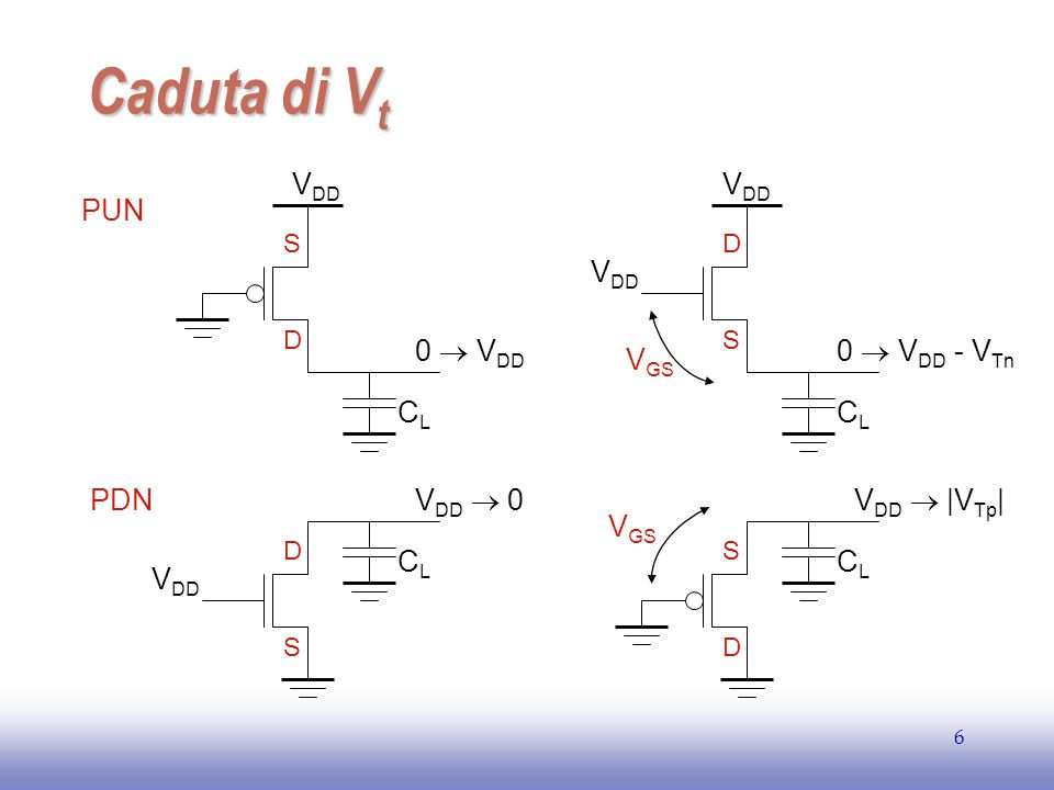 EE141 17 Tempo di ritardo e capacità dei nodi interni  Il tempo di ritardo dipende dalla configurazione degli ingressi  Transizione 0  1  Entrambi gli ingressi a 0 –t p = 0.69 R p /2 C L  Un solo ingresso a 0 –t p = 0.69 R p C L  Transizione 1  0  A=1 e B: 0  1 –Cint è già scarica –t p = 0.69 2R n C L  B=1 e A: 0  1 –Necessario scaricare anche Cint –t p = 0.69 2R n C L +0.69R n C int  A=B: 0  1 –t p = 0.69 2R n C L ?.