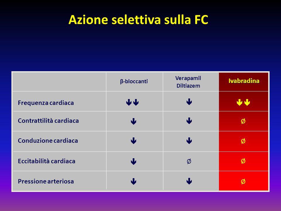β-bloccanti Frequenza cardiaca Conduzione cardiaca Eccitabilità cardiaca  Contrattilità cardiaca Pressione arteriosa           Verapamil D