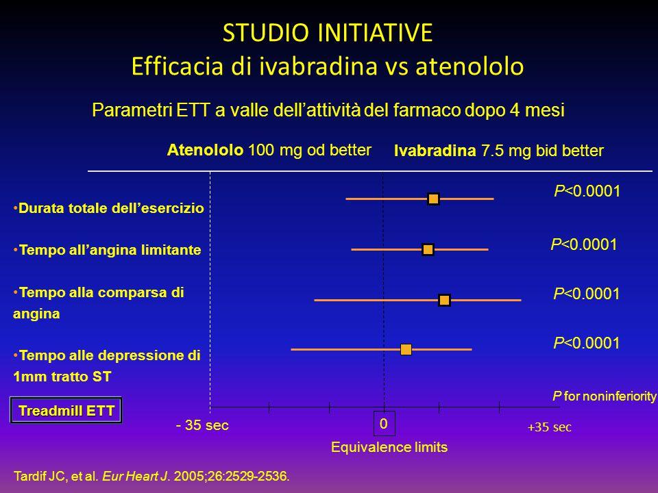Atenololo 100 mg od better Ivabradina 7.5 mg bid better 0 - 35 sec +35 sec Durata totale dell'esercizio Tempo all'angina limitante Tempo alla comparsa