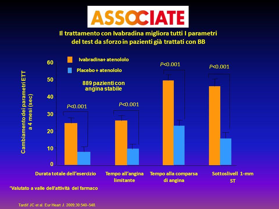 Ivabradina+ atenololo Placebo + atenololo 0 10 20 30 40 50 60 Durata totale dell'esercizioTempo all'angina limitante Tempo alla comparsa di angina Sot
