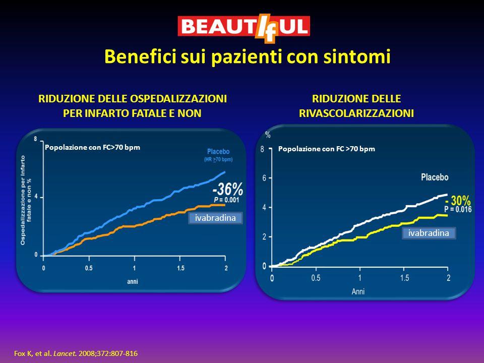 RIDUZIONE DELLE RIVASCOLARIZZAZIONI RIDUZIONE DELLE OSPEDALIZZAZIONI PER INFARTO FATALE E NON Benefici sui pazienti con sintomi Fox K, et al. Lancet.