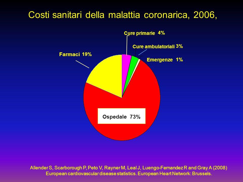Costi sanitari della malattia coronarica, 2006, Cure primarie 4% Cure ambulatoriali 3% Emergenze 1% Farmaci 19% Allender S, Scarborough P, Peto V, Ray