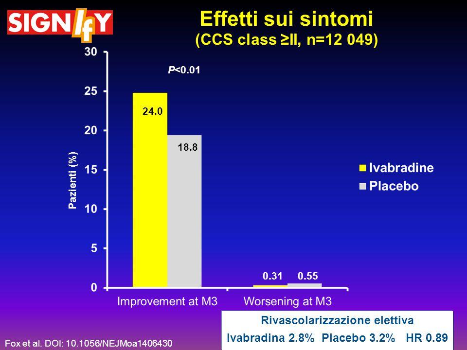 Effetti sui sintomi (CCS class ≥II, n=12 049) Pazienti (%) 24.0 18.8 0.310.55 P<0.01 Rivascolarizzazione elettiva Ivabradina 2.8% Placebo 3.2% HR 0.89