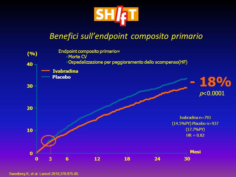 0612182430 Mesi 40 30 20 10 0 Ivabradina Placebo (%) Ivabradina n=793 (14.5%PY) Placebo n=937 (17.7%PY) HR = 0.82 - 18% p<0.0001 Endpoint composito pr