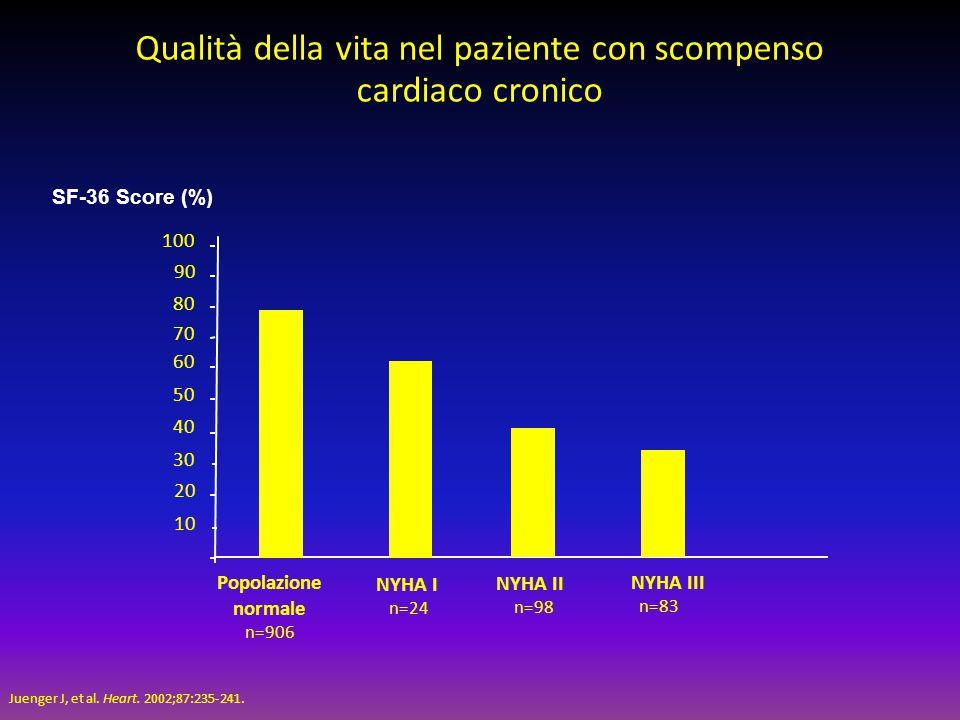 20 40 60 80 100 10 30 50 70 90 Popolazione normale n=906 NYHA I n=24 NYHA II n=98 NYHA III n=83 Qualità della vita nel paziente con scompenso cardiaco
