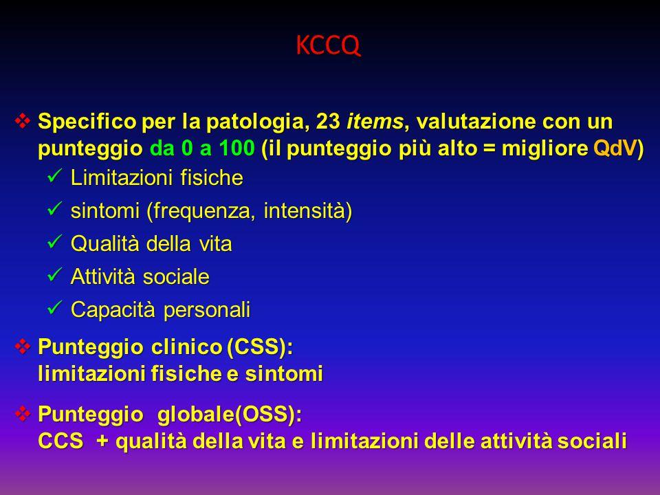 KCCQ  Specifico per la patologia, 23 items, valutazione con un punteggio da 0 a 100 (il punteggio più alto = migliore QdV) Limitazioni fisiche Limita