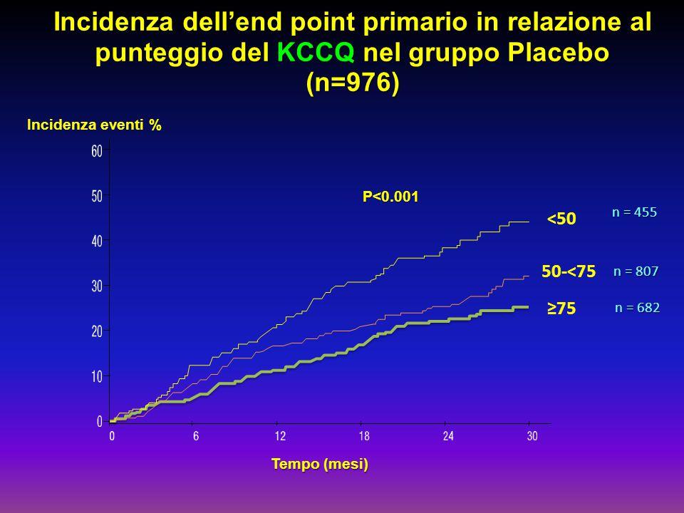 Tempo (mesi) ≥75 50-<75 <50 Incidenza dell'end point primario in relazione al punteggio del KCCQ nel gruppo Placebo (n=976) P<0.001 n = 455 n = 807 n